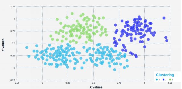 Cluster Analysis Visualised